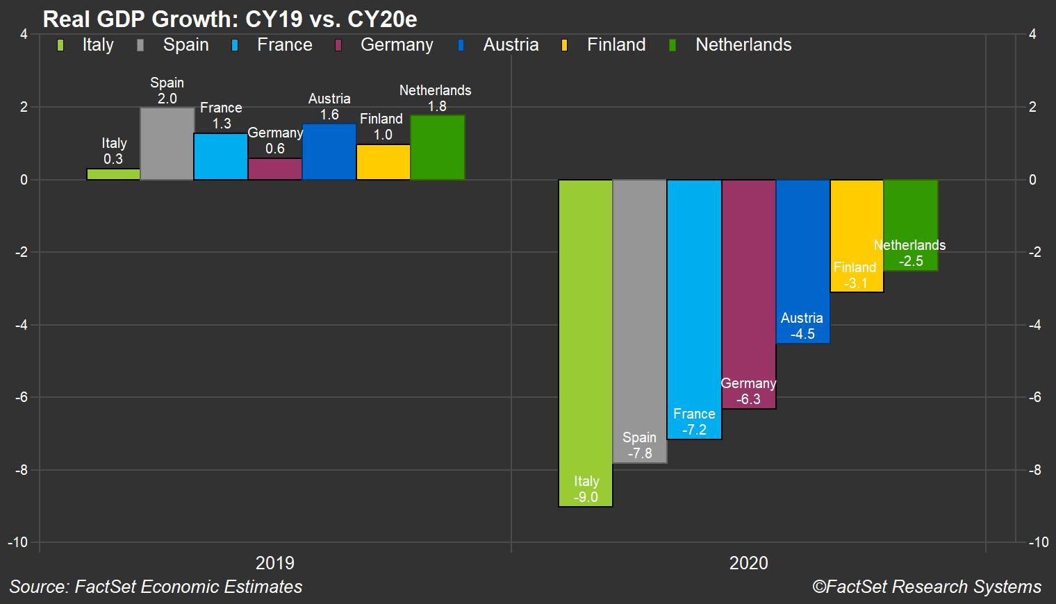 Real GDP Growth CY19 vs CY20