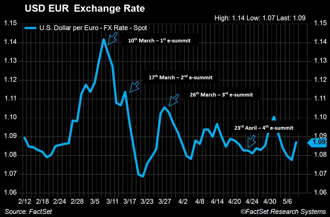 USD EUR Exchange Rate