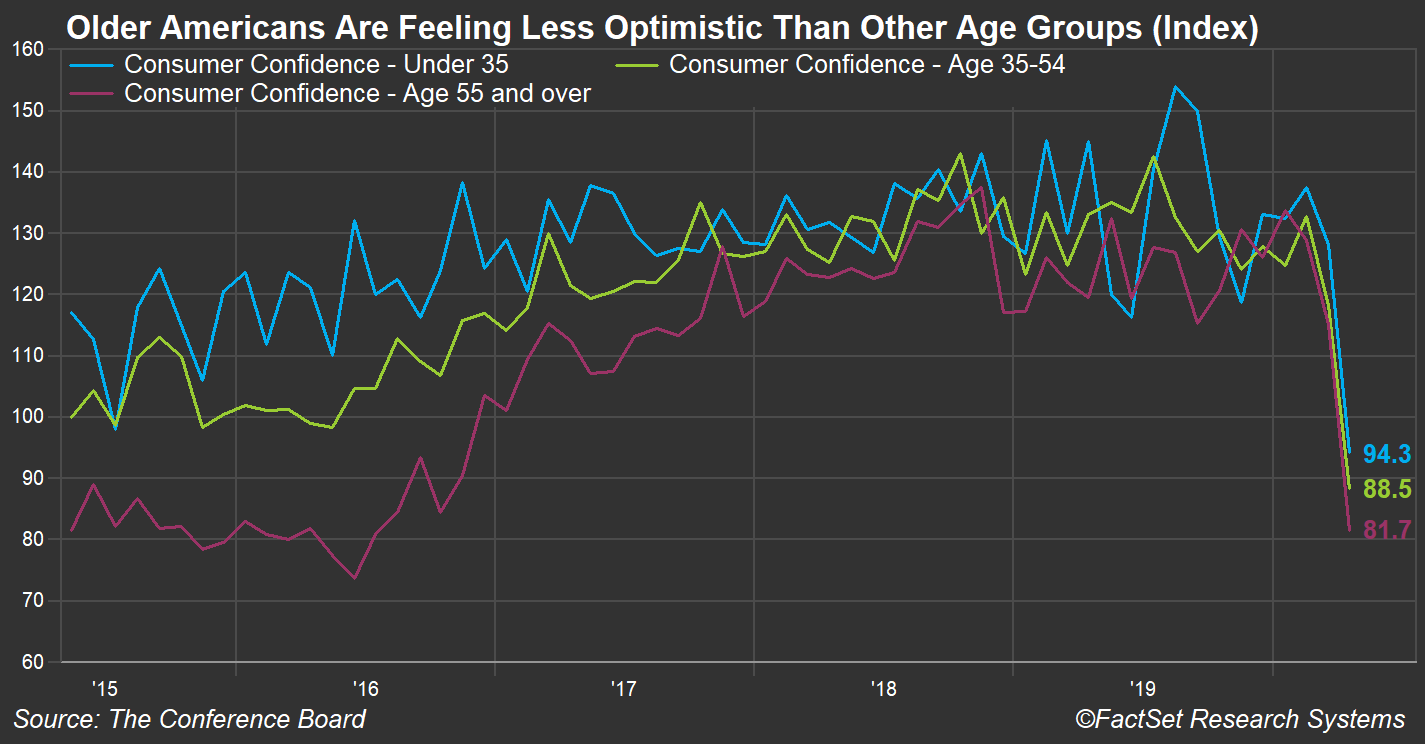 Consumer Confidence by Age