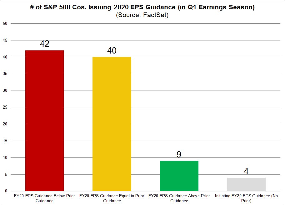 S&P 500 Cos Issuing 2020 EPS Guidance Changes