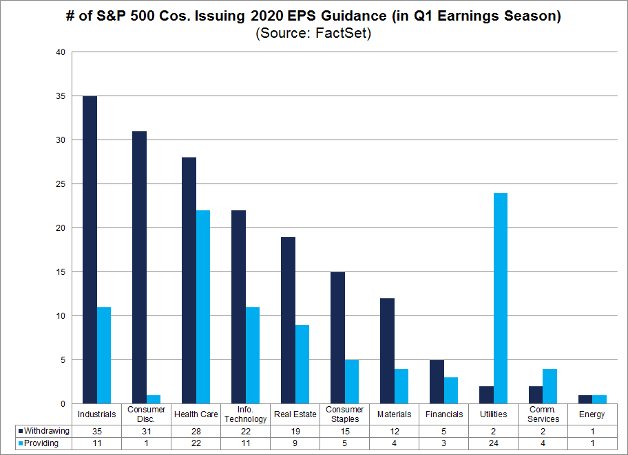 S&P 500 Cos issuing 2020 EPS Guidance by Sector