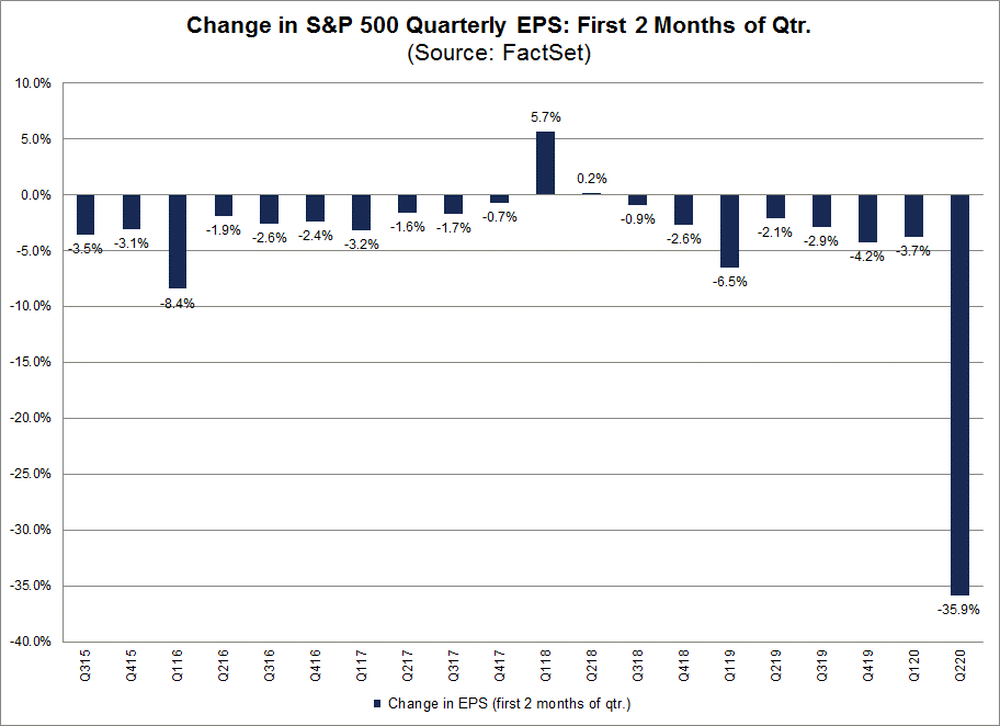 Change in S&P 500 Quarterly EPS First 2 mos of qtr