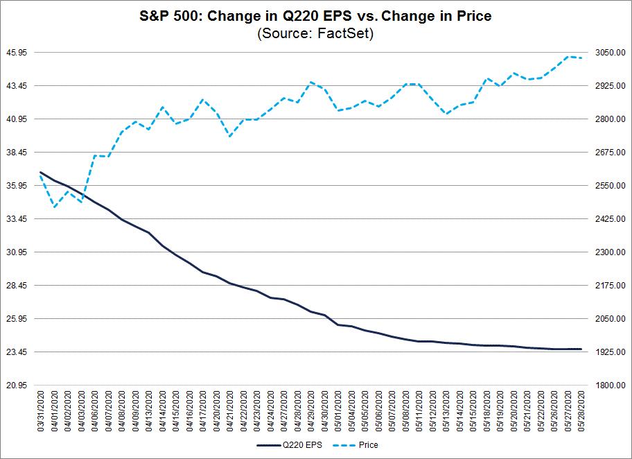 S&P 500 Change in Q220 EPS vs Change in Price