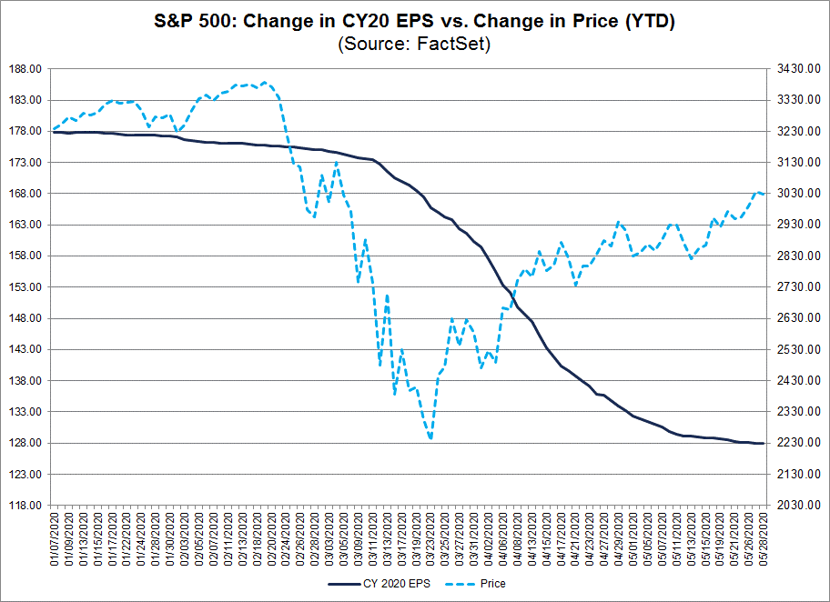 S&P 500 Change in CY20 EPS vs Change in Price (YTD)