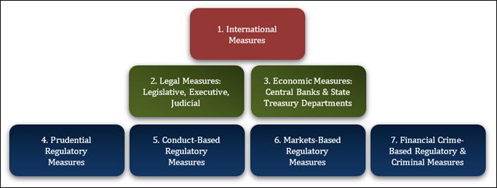 Covid-19 Regulations Diagram