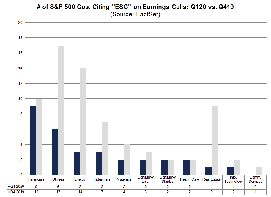 No. of S&P 500 Cos Citing ESG on Earnings Calls Q120 vs Q419