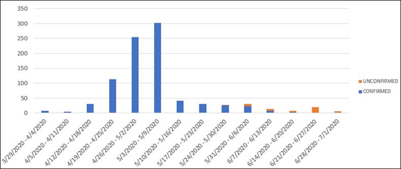 wsh_earnings_status_chart