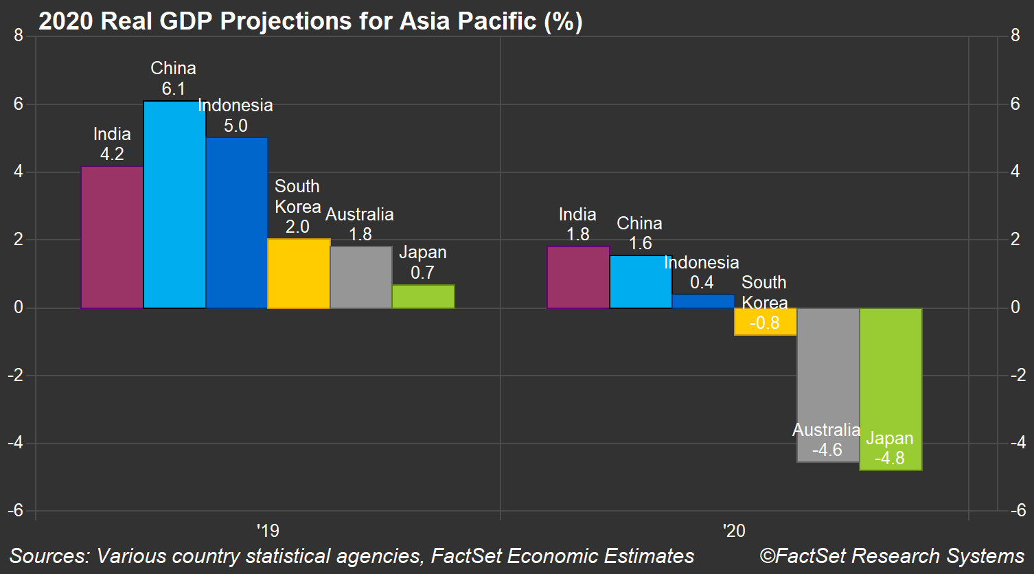 Asia Pac GDP Forecasts