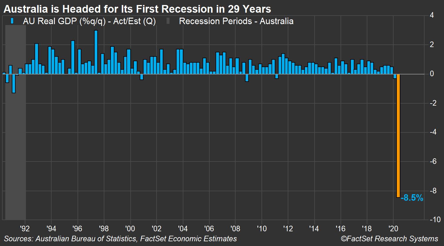 Australia GDP forecast