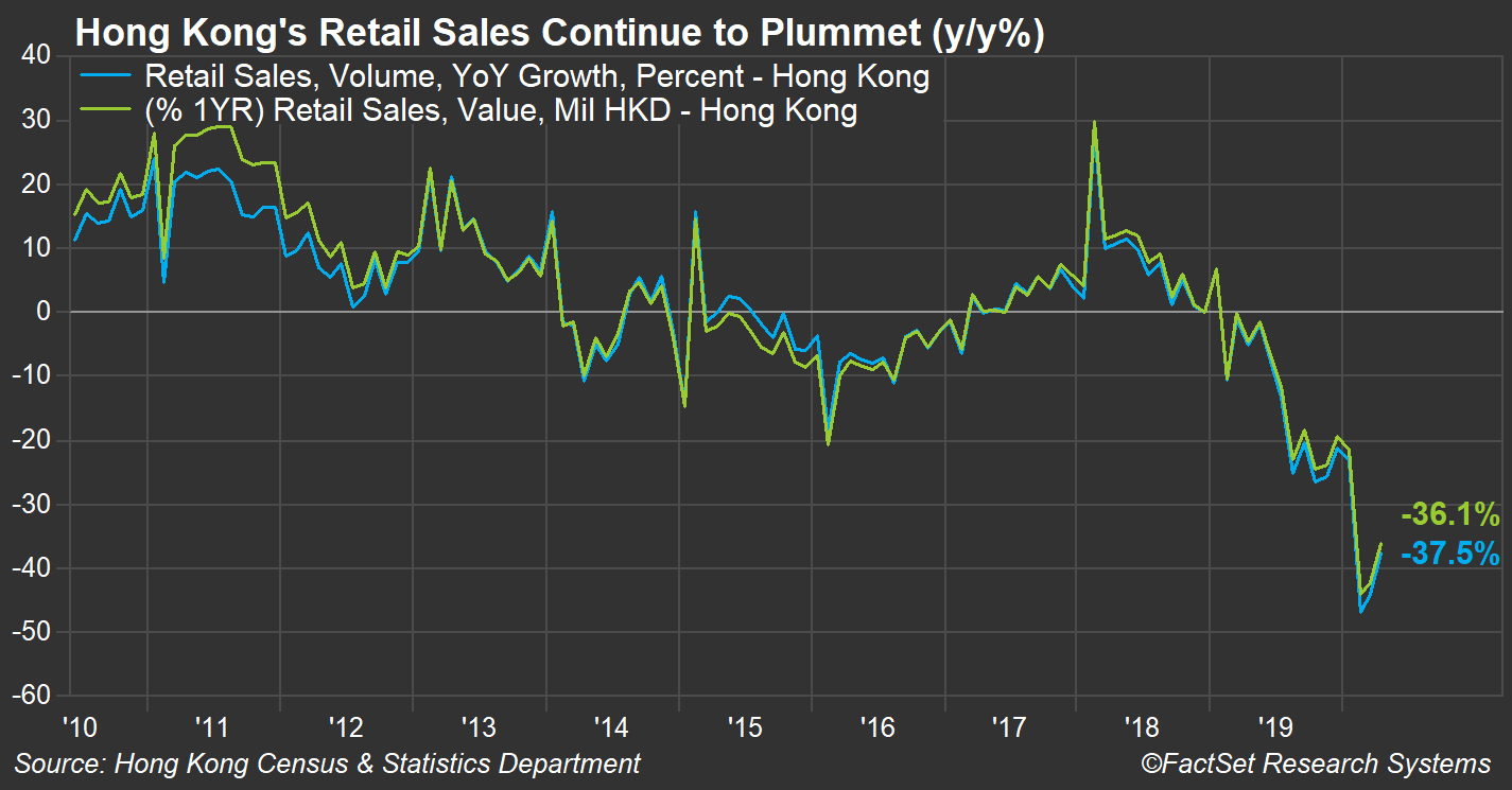 HK Retail Sales