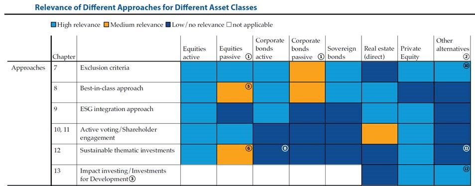 Relevance of Different Approaches for Different Asset Classes