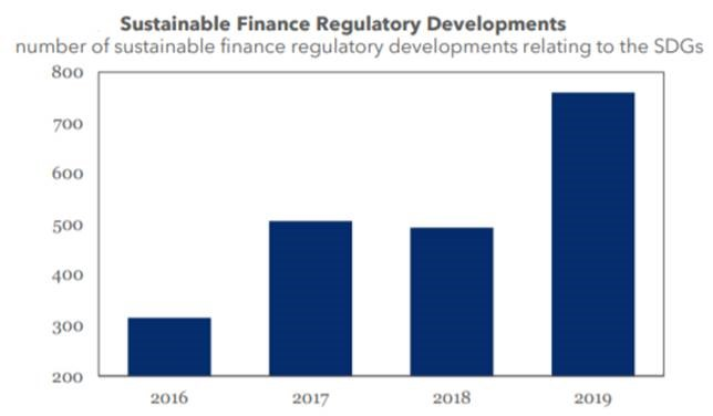 Sustainable Finance Regulatory Developments