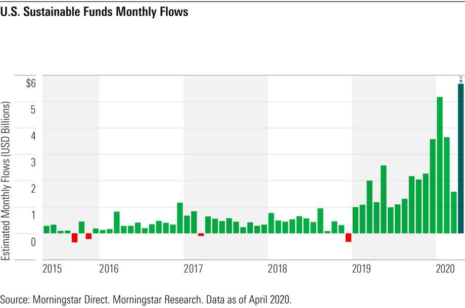 US Sustainable Funds Monthly Flows