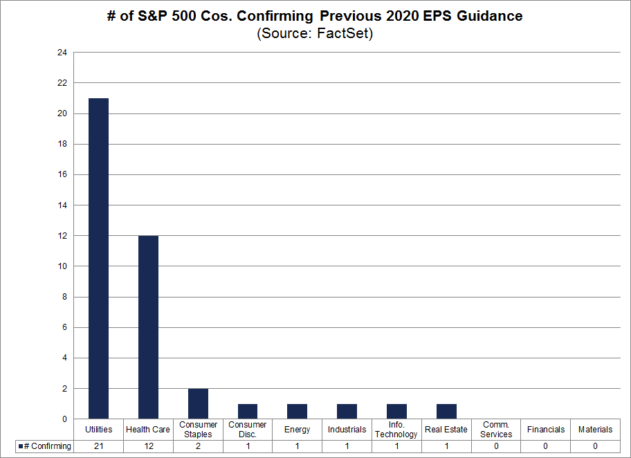 No. of S&P 500 Cos confirming previous 2020 EPS guidance