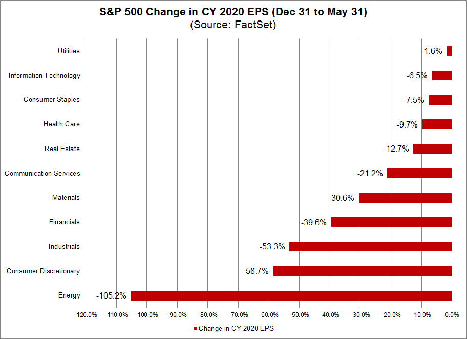 S&P 500 Change in CY 2020 EPS
