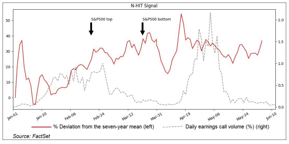 N-HIT Signal NEW