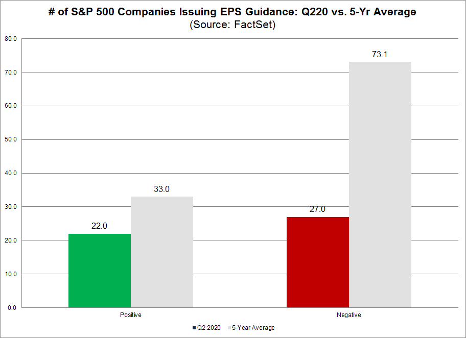No of S&P 500 Companies Issuing EPS Guidance Q220 vs 5-yr average