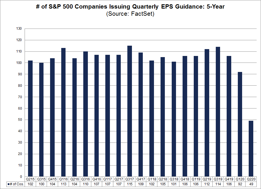 No of S&P 500 Companies Issuing Quarterly EPS Guidance 5-Year