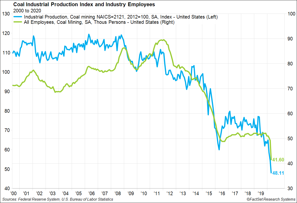 Coal Industrial Production and Employment