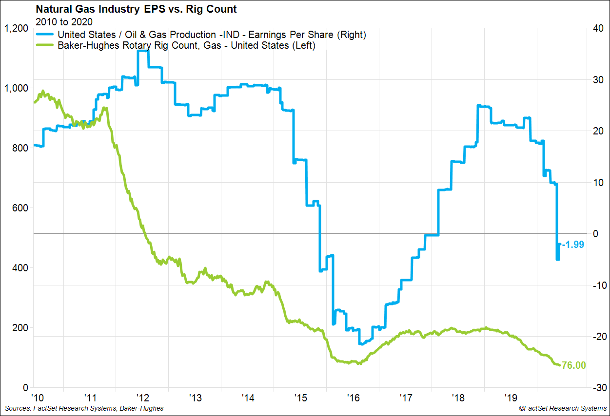 Natural Gas Industry EPS vs Rig Count