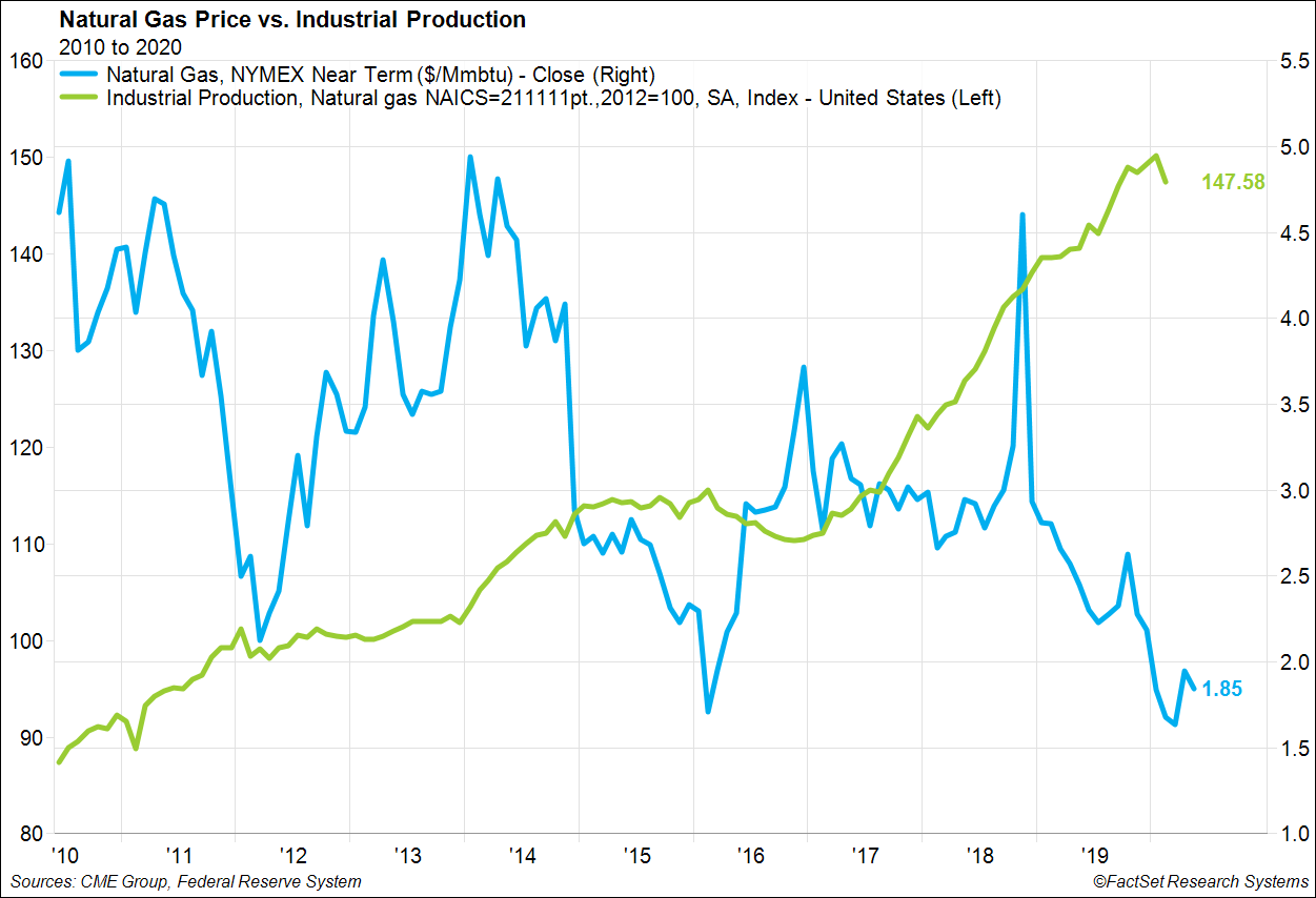 Natural Gas Price vs Industrial Production