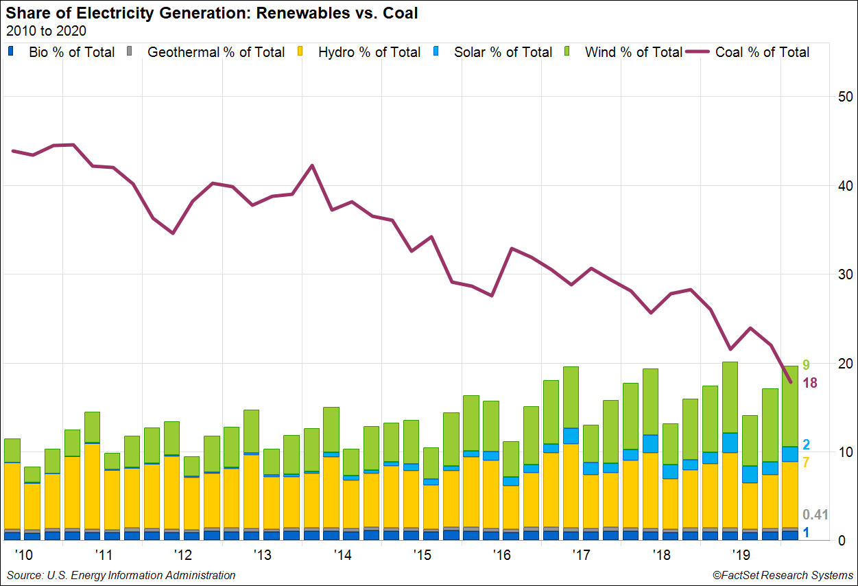 Share of Electricity Generation Renewables vs Coal