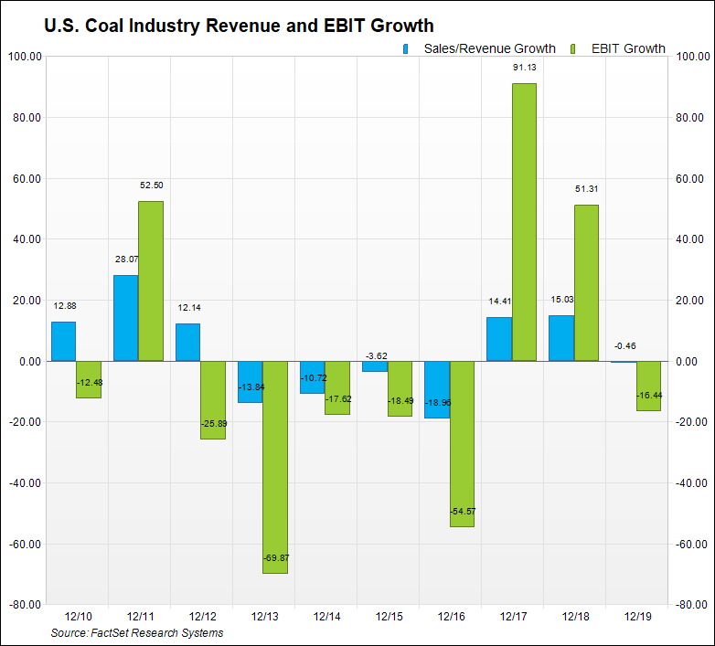 U.S. Coal Industry Revenue and EBIT Growth