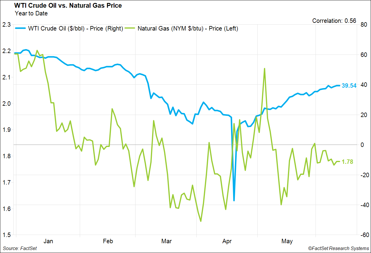WTI Crude Oil vs Natural Gas Price