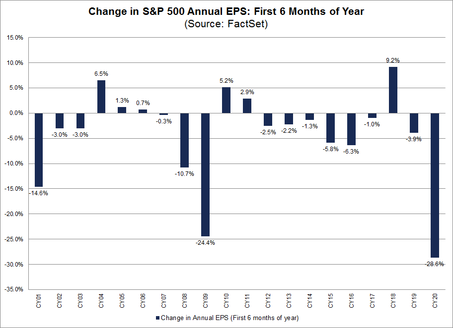 Change in S&P 500 Annual EPS First six months of year