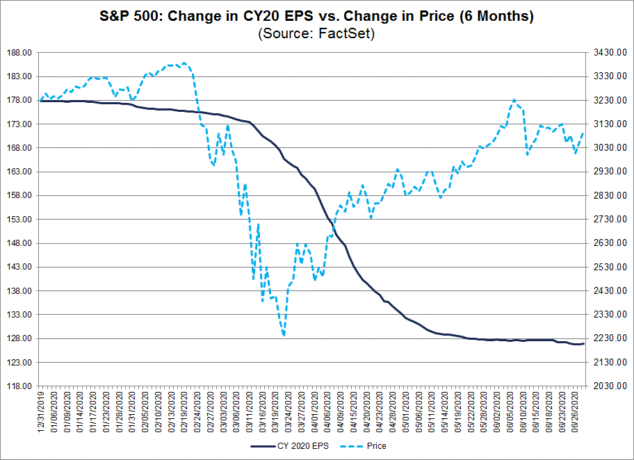 S&P 500 Change in CY20 EPS vs change in price