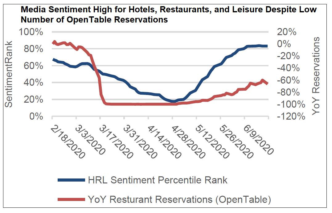 Media Sentiment High for Hotels Restaurants and Leisure