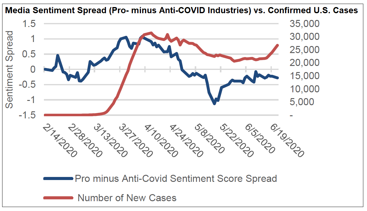 Media Sentiment Spread vs Confirmed U.S. Cases