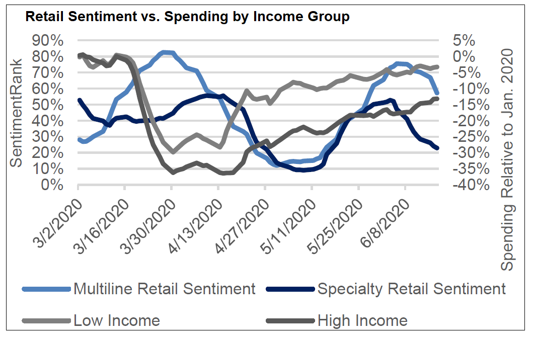Retail Sentiment vs Spending by Income Group
