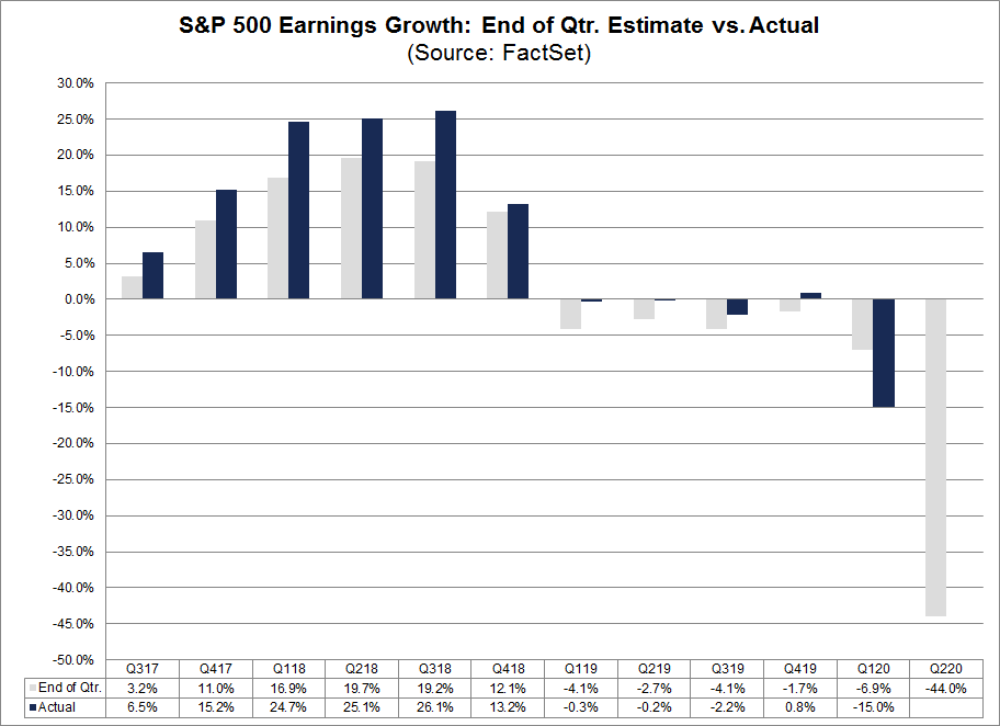 S&P 500 Earnings Growth End of Qtr Estimate vs Actual