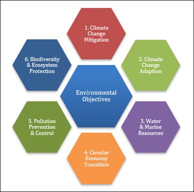 eu_taxonomy_environmental_objectives
