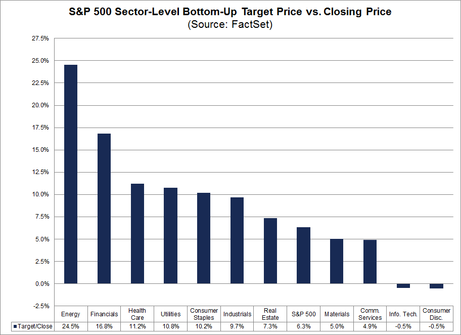 S&P 500 Sector Level Bottom Up Target Price vs Closing Price