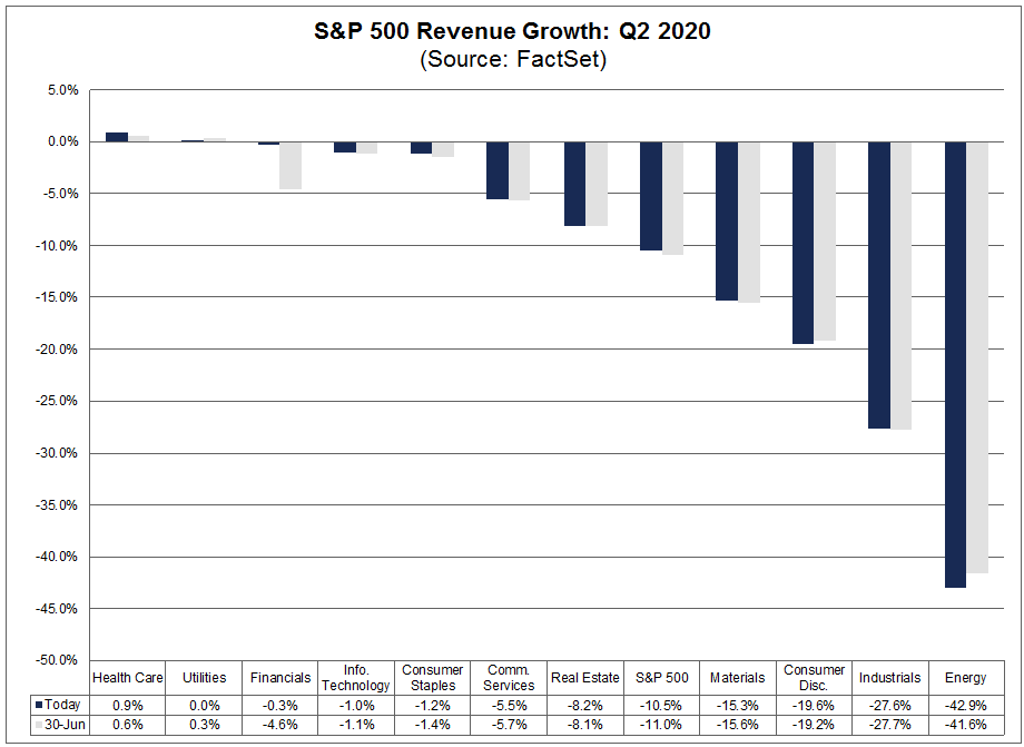 S&P 500 Revenue Growth Q2 2020