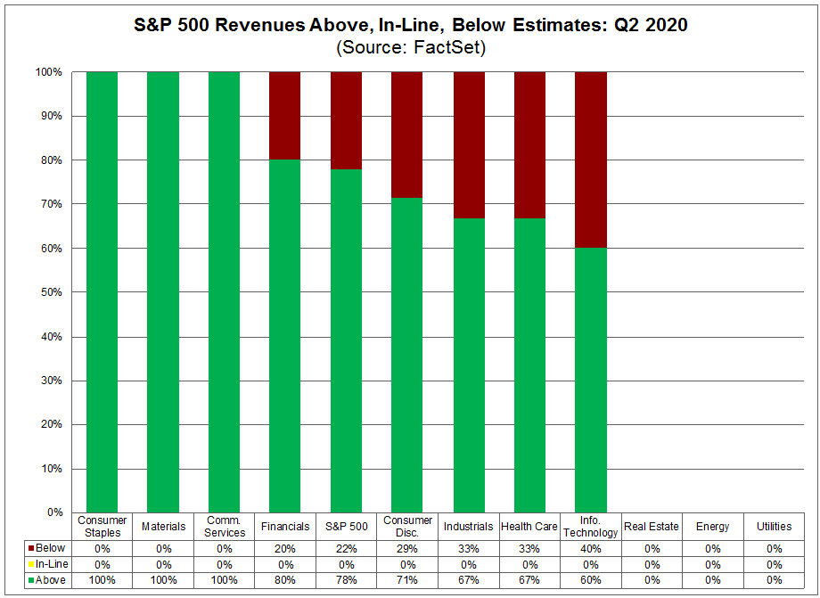 S&P 500 Revenues Above In Line Below Estimates Q2 2020