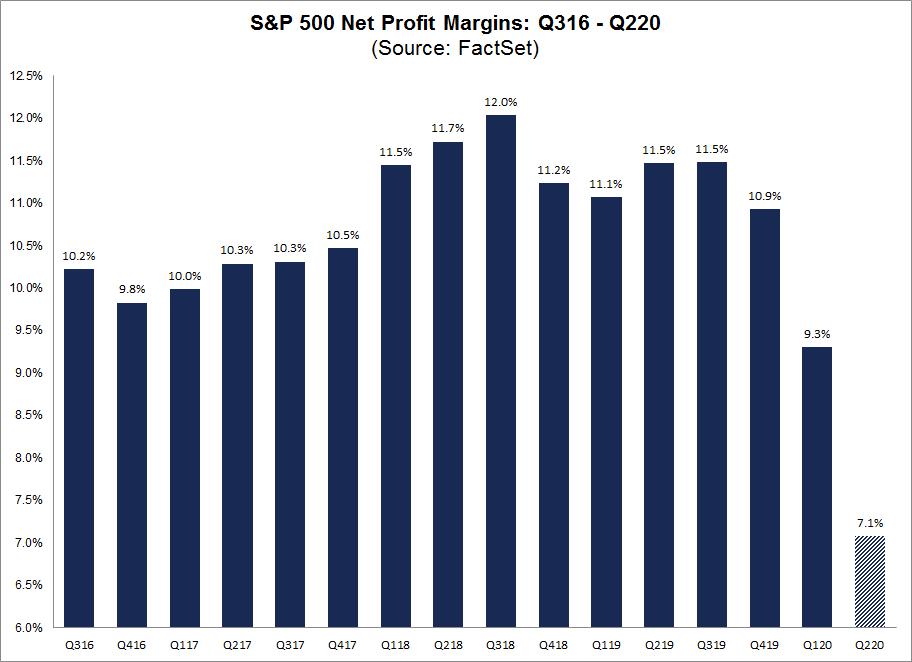 S&P 500 Net Profit Margins Q316-Q220
