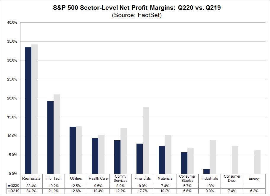 S&P 500 Sector Level Net Profit Margins Q220 vs Q219