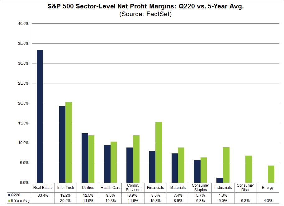 S&P 500 Sector Level Net Profit Margins Q220 vs 5-year avg