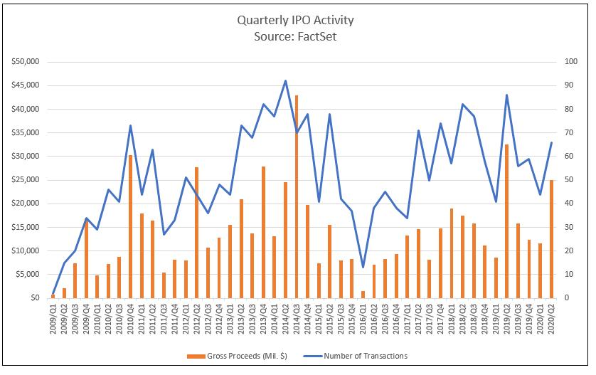 Quarterly IPO Activity
