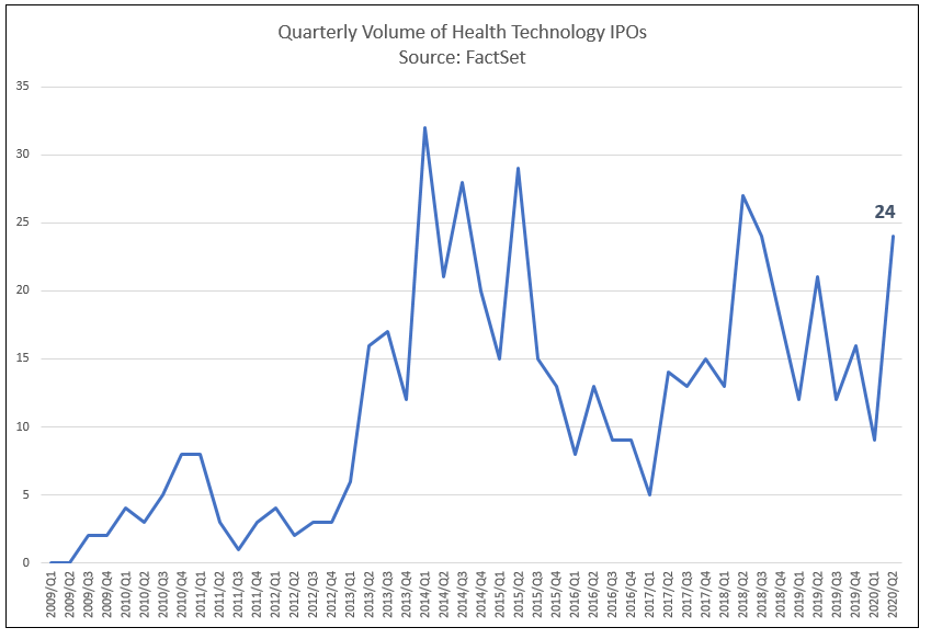 Quarterly Volume of Health Technology IPOs