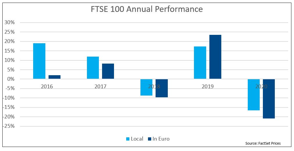 FTSE 100 Annual Performance
