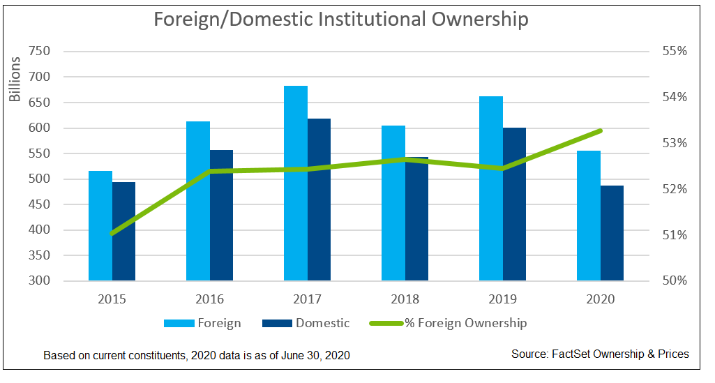 FTSE 100 Foreign Domestic Institutional Ownership
