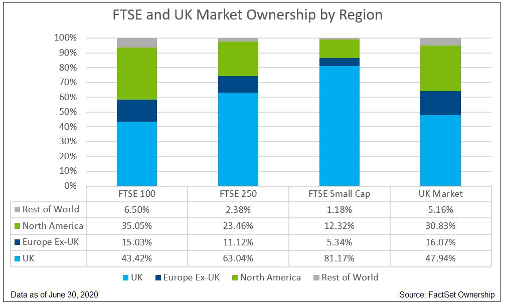 FTSE and UK Market Ownership by Region