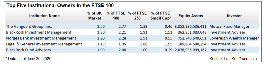 Table of Top Five Institutional Owners in the FTSE 100