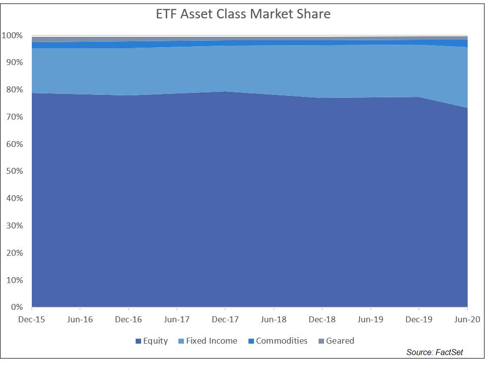 ETF Asset Class Market Share