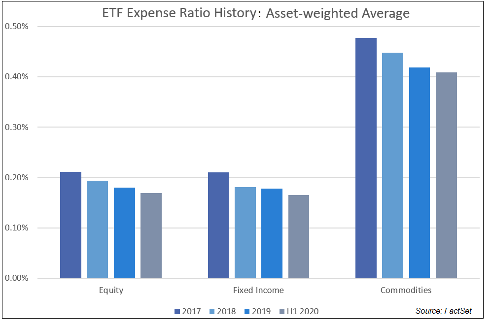 ETF Expense Ratio History Asset-weighted Average