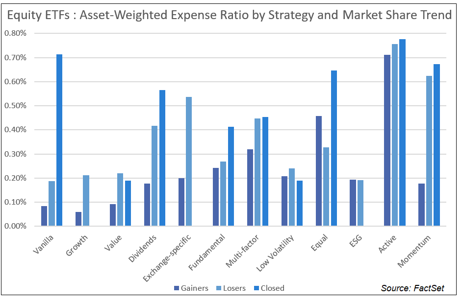 Equity ETFs Asset-Weighted Expense Ratio by Strategy and Market Share Trend NEW